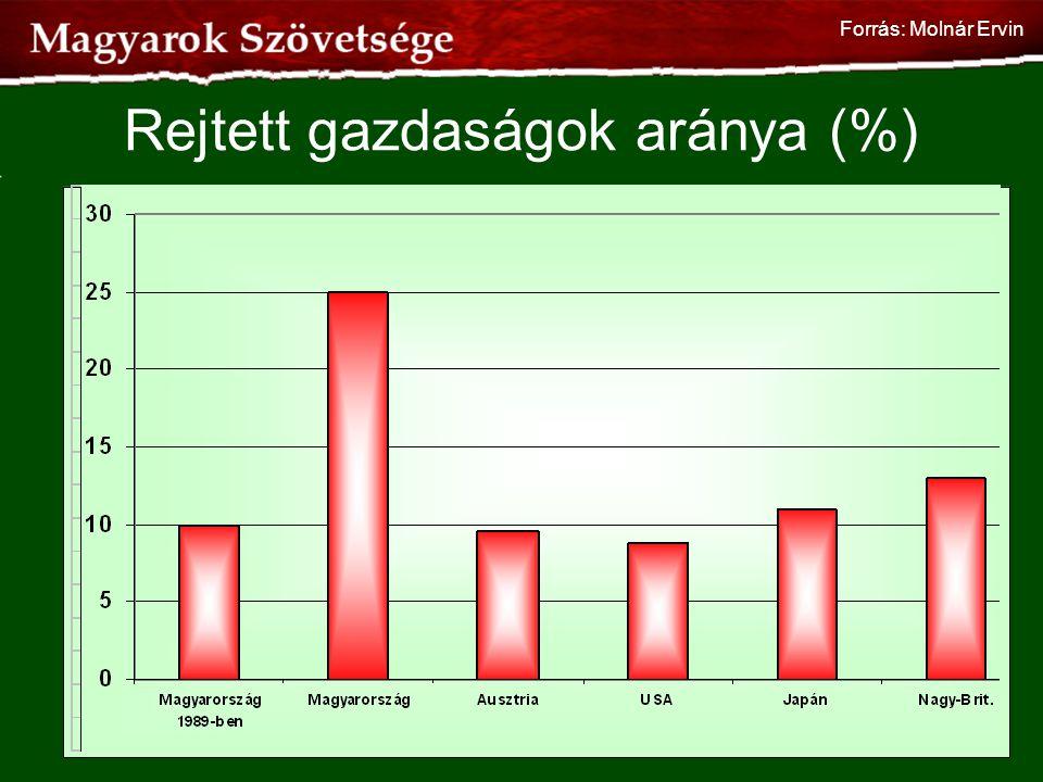 Rejtett gazdaságok aránya (%) 70 Forrás: Molnár Ervin