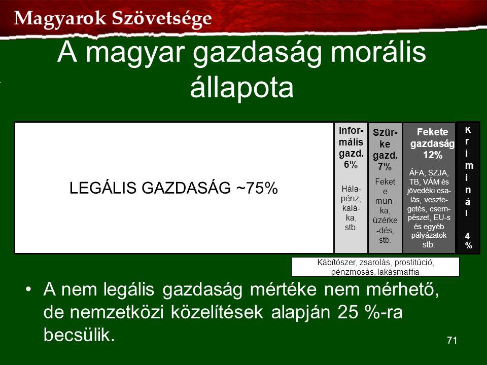 A magyar gazdaság morális állapota •A nem legális gazdaság mértéke nem mérhető, de nemzetközi közelítések alapján 25 %-ra becsülik. 71 LEGÁLIS GAZDASÁ
