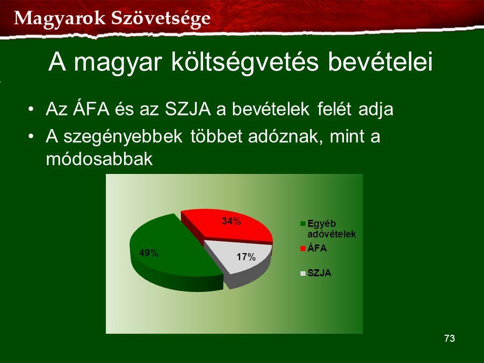 A magyar költségvetés bevételei •Az ÁFA és az SZJA a bevételek felét adja •A szegényebbek többet adóznak, mint a módosabbak 73