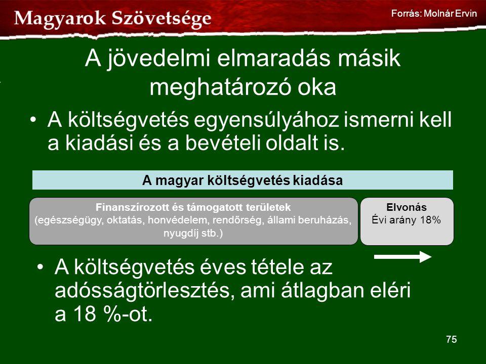 A jövedelmi elmaradás másik meghatározó oka •A költségvetés egyensúlyához ismerni kell a kiadási és a bevételi oldalt is. A magyar költségvetés kiadás