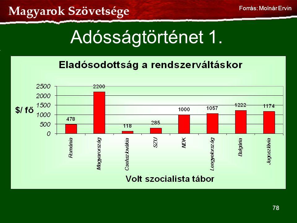 Adósságtörténet 1. 78 Forrás: Molnár Ervin