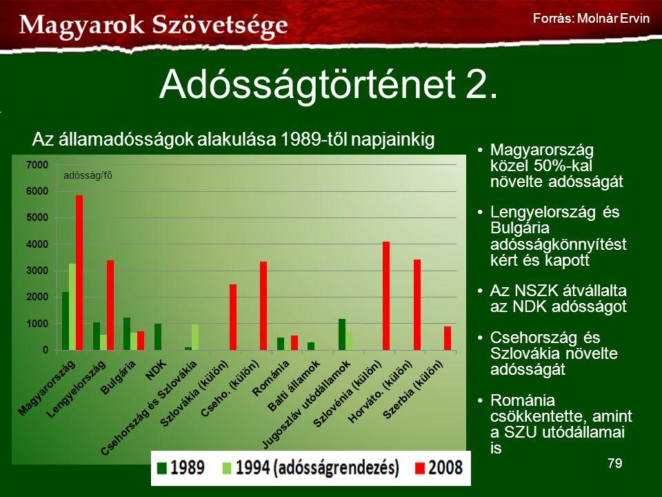 Adósságtörténet 2. •Magyarország közel 50%-kal növelte adósságát •Lengyelország és Bulgária adósságkönnyítést kért és kapott •Az NSZK átvállalta az ND