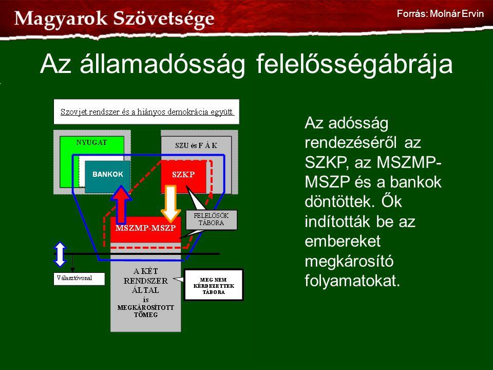 Az államadósság felelősségábrája 83 Az adósság rendezéséről az SZKP, az MSZMP- MSZP és a bankok döntöttek. Ők indították be az embereket megkárosító f