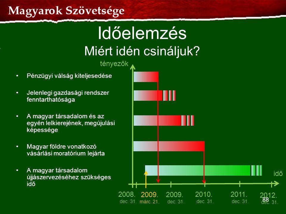 Időelemzés Miért idén csináljuk? 88 idő tényezők •Pénzügyi válság kiteljesedése •Jelenlegi gazdasági rendszer fenntarthatósága •A magyar társadalom és