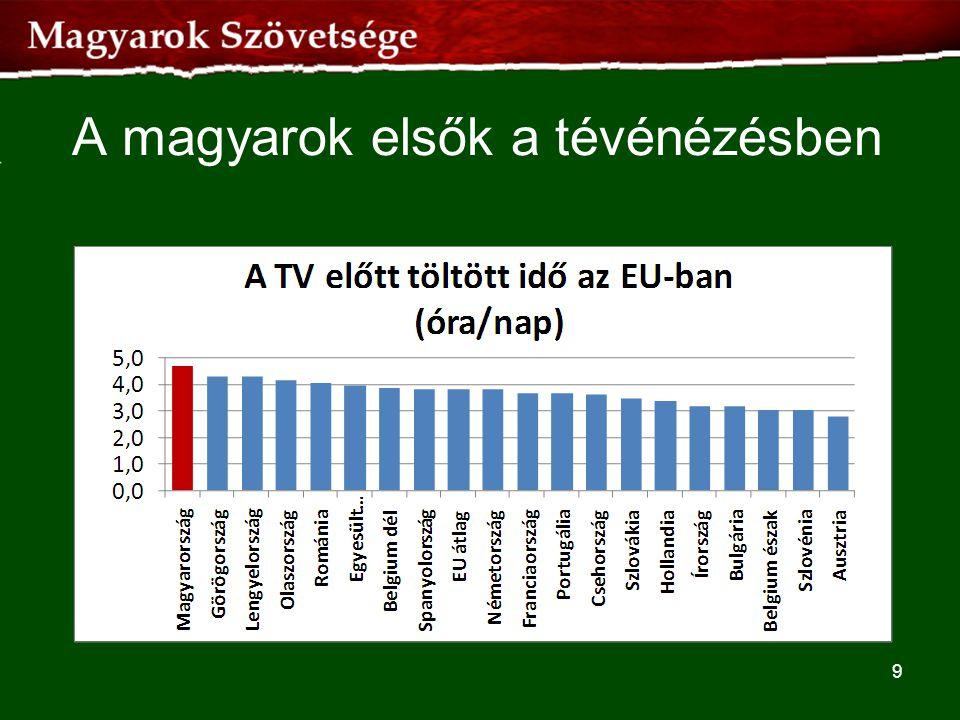 A magyarok elsők a tévénézésben 9
