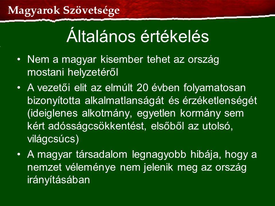 Általános értékelés •Nem a magyar kisember tehet az ország mostani helyzetéről •A vezetői elit az elmúlt 20 évben folyamatosan bizonyította alkalmatla
