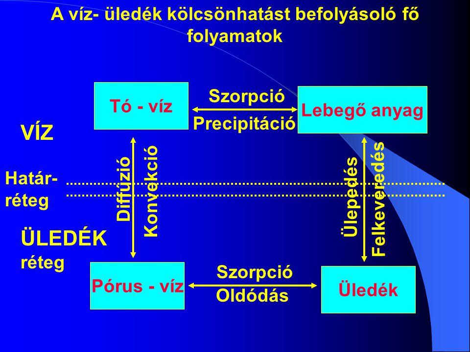 Tó - víz Lebegő anyag Pórus - víz Üledék A víz- üledék kölcsönhatást befolyásoló fő folyamatok Szorpció Precipitáció Szorpció Oldódás Felkeveredés Üle
