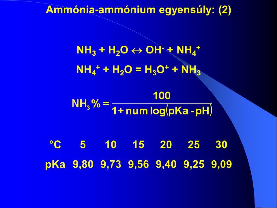 Ammónia-ammónium egyensúly: (2) NH 3 + H 2 O  OH - + NH 4 + NH 4 + + H 2 O = H 3 O + + NH 3 °C 51015202530 pKa9,809,739,569,409,259,09