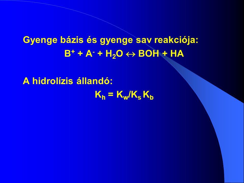 Gyenge bázis és gyenge sav reakciója: B + + A - + H 2 O  BOH + HA A hidrolízis állandó: K h = K w /K s K b