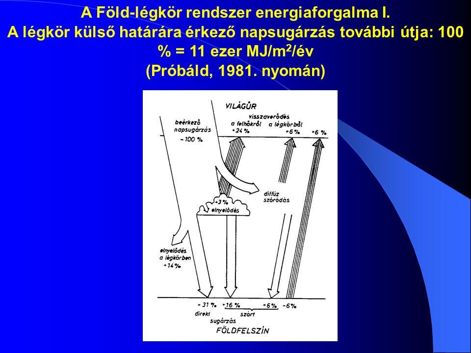 A Föld-légkör rendszer energiaforgalma I. A légkör külső határára érkező napsugárzás további útja: 100 % = 11 ezer MJ/m 2 /év (Próbáld, 1981. nyomán)