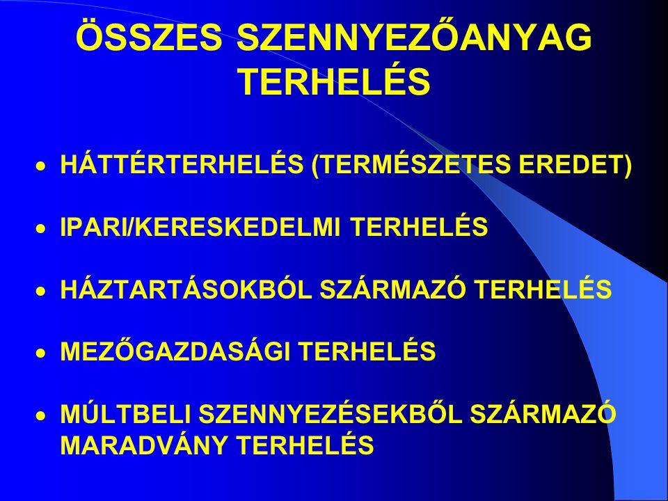 ÖSSZES SZENNYEZŐANYAG TERHELÉS  HÁTTÉRTERHELÉS (TERMÉSZETES EREDET)  IPARI/KERESKEDELMI TERHELÉS  HÁZTARTÁSOKBÓL SZÁRMAZÓ TERHELÉS  MEZŐGAZDASÁGI