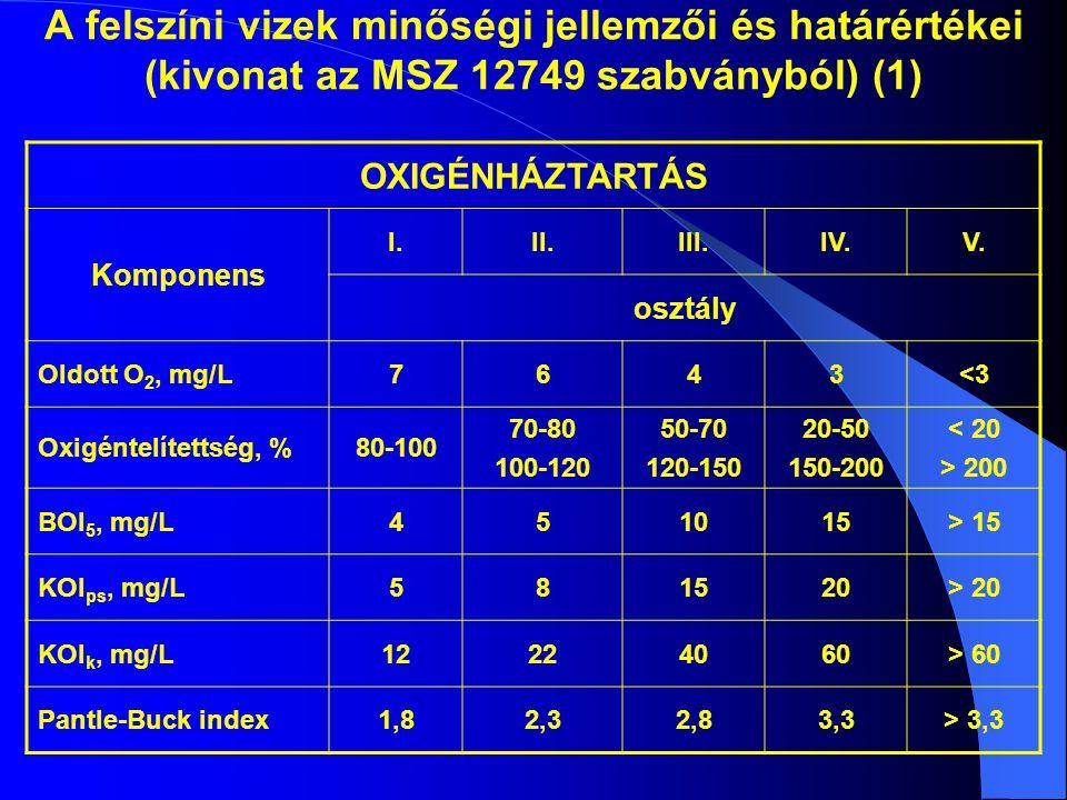 A felszíni vizek minőségi jellemzői és határértékei (kivonat az MSZ 12749 szabványból) (1) OXIGÉNHÁZTARTÁS Komponens I.II.III.IV.V. osztály Oldott O 2
