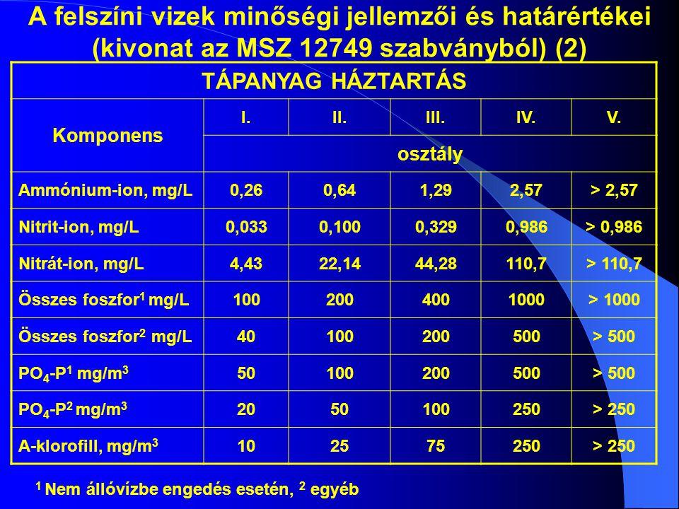 A felszíni vizek minőségi jellemzői és határértékei (kivonat az MSZ 12749 szabványból) (2) TÁPANYAG HÁZTARTÁS Komponens I.II.III.IV.V. osztály Ammóniu