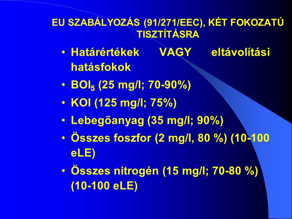 EU SZABÁLYOZÁS (91/271/EEC), KÉT FOKOZATÚ TISZTÍTÁSRA •Határértékek VAGY eltávolítási hatásfokok •BOI 5 (25 mg/l; 70-90%) •KOI (125 mg/l; 75%) •Lebegő