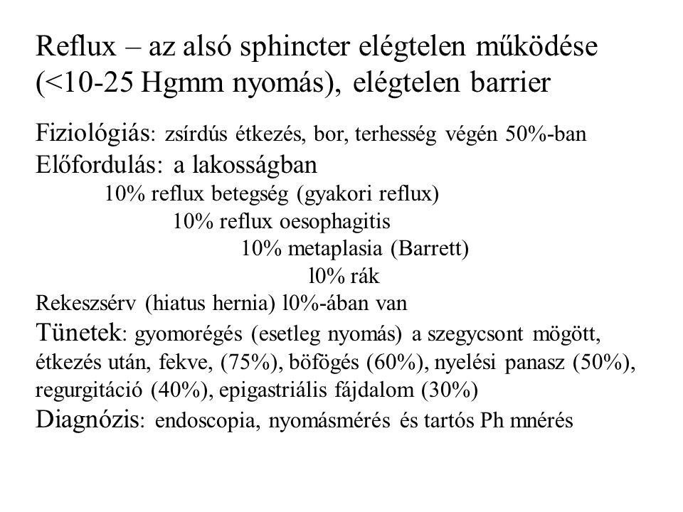 Reflux – az alsó sphincter elégtelen működése (<10-25 Hgmm nyomás), elégtelen barrier Fiziológiás : zsírdús étkezés, bor, terhesség végén 50%-ban Előfordulás: a lakosságban 10% reflux betegség (gyakori reflux) 10% reflux oesophagitis 10% metaplasia (Barrett) l0% rák Rekeszsérv (hiatus hernia) l0%-ában van Tünetek : gyomorégés (esetleg nyomás) a szegycsont mögött, étkezés után, fekve, (75%), böfögés (60%), nyelési panasz (50%), regurgitáció (40%), epigastriális fájdalom (30%) Diagnózis : endoscopia, nyomásmérés és tartós Ph mnérés
