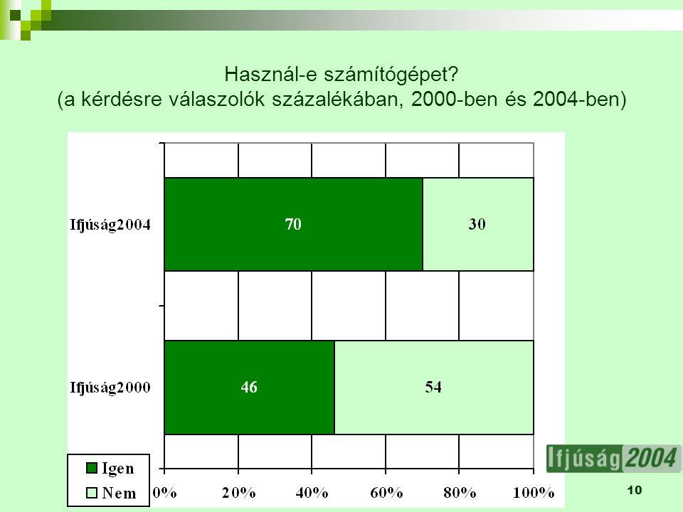 10 Használ-e számítógépet (a kérdésre válaszolók százalékában, 2000-ben és 2004-ben)