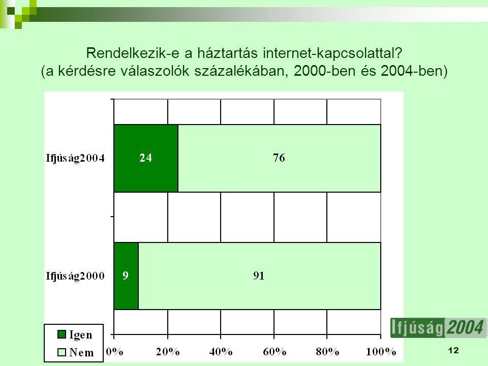 12 Rendelkezik-e a háztartás internet-kapcsolattal? (a kérdésre válaszolók százalékában, 2000-ben és 2004-ben)