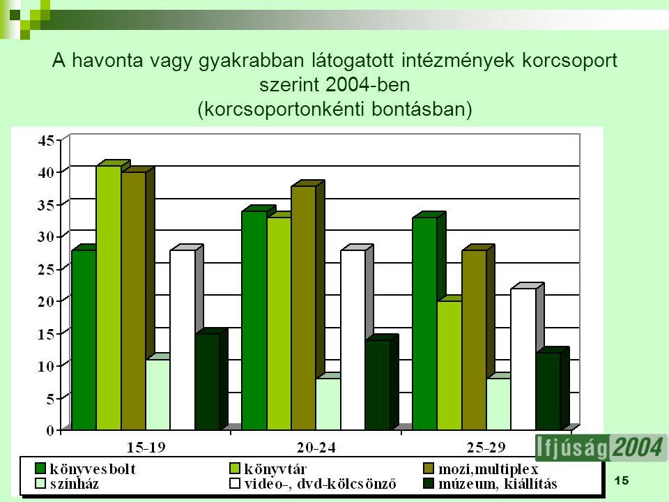 15 A havonta vagy gyakrabban látogatott intézmények korcsoport szerint 2004-ben (korcsoportonkénti bontásban)