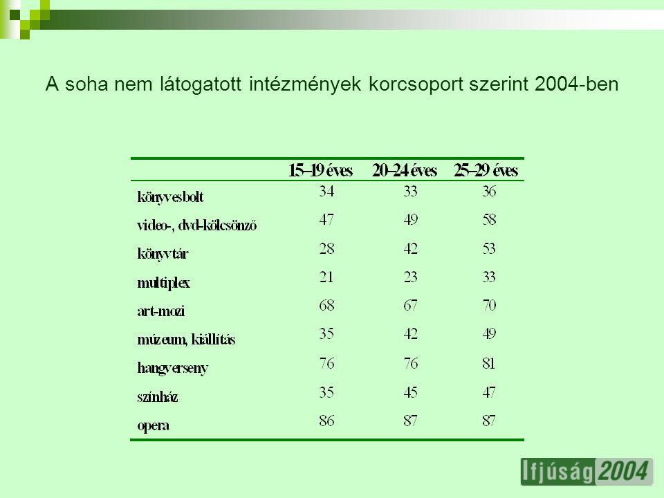16 A soha nem látogatott intézmények korcsoport szerint 2004-ben