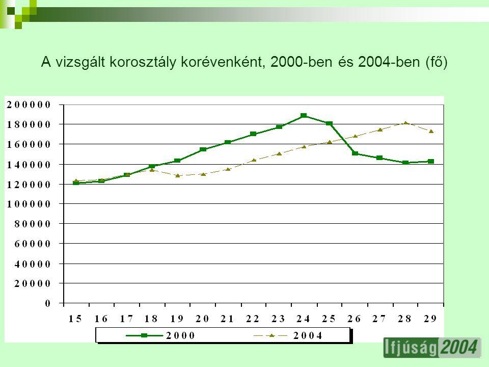 13 Egy évben olvasott könyvek száma a tankönyveken kívül 2000- ben és 2004-ben
