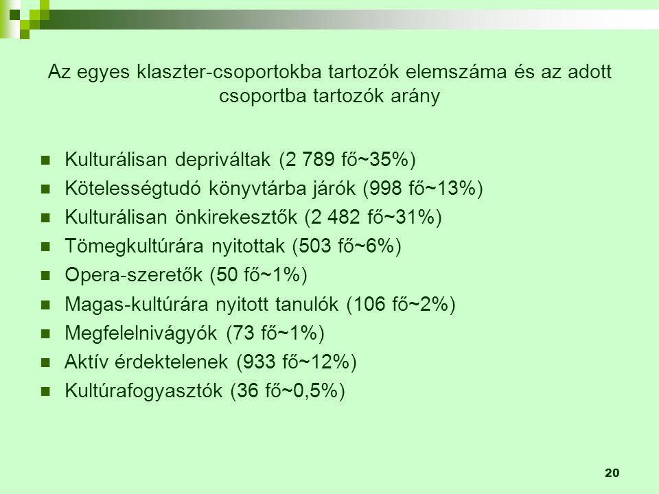 20 Az egyes klaszter-csoportokba tartozók elemszáma és az adott csoportba tartozók arány  Kulturálisan depriváltak (2 789 fő~35%)  Kötelességtudó könyvtárba járók (998 fő~13%)  Kulturálisan önkirekesztők (2 482 fő~31%)  Tömegkultúrára nyitottak (503 fő~6%)  Opera-szeretők (50 fő~1%)  Magas-kultúrára nyitott tanulók (106 fő~2%)  Megfelelnivágyók (73 fő~1%)  Aktív érdektelenek (933 fő~12%)  Kultúrafogyasztók (36 fő~0,5%)