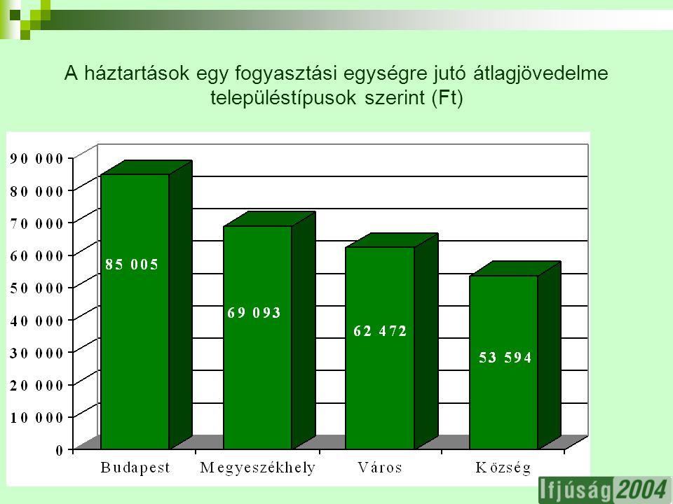 3 A háztartások egy fogyasztási egységre jutó átlagjövedelme településtípusok szerint (Ft)