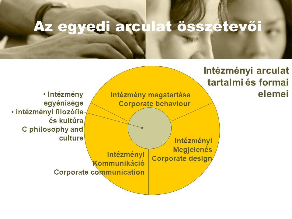 Az egyedi arculat összetevői intézmény magatartása Corporate behaviour intézményi Kommunikáció Corporate communication intézményi Megjelenés Corporate