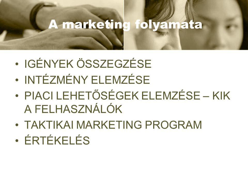 A marketing folyamata •IGÉNYEK ÖSSZEGZÉSE •INTÉZMÉNY ELEMZÉSE •PIACI LEHETŐSÉGEK ELEMZÉSE – KIK A FELHASZNÁLÓK •TAKTIKAI MARKETING PROGRAM •ÉRTÉKELÉS