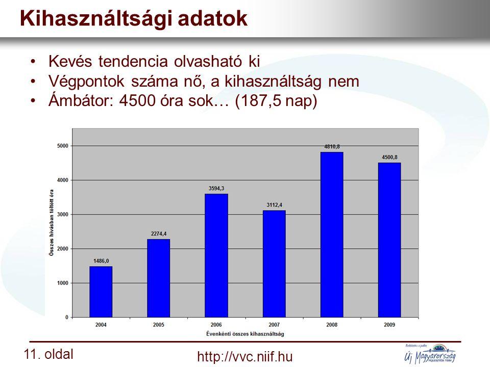 Nemzeti Információs Infrastruktúra Fejlesztési Intézet http://vvc.niif.hu 11.