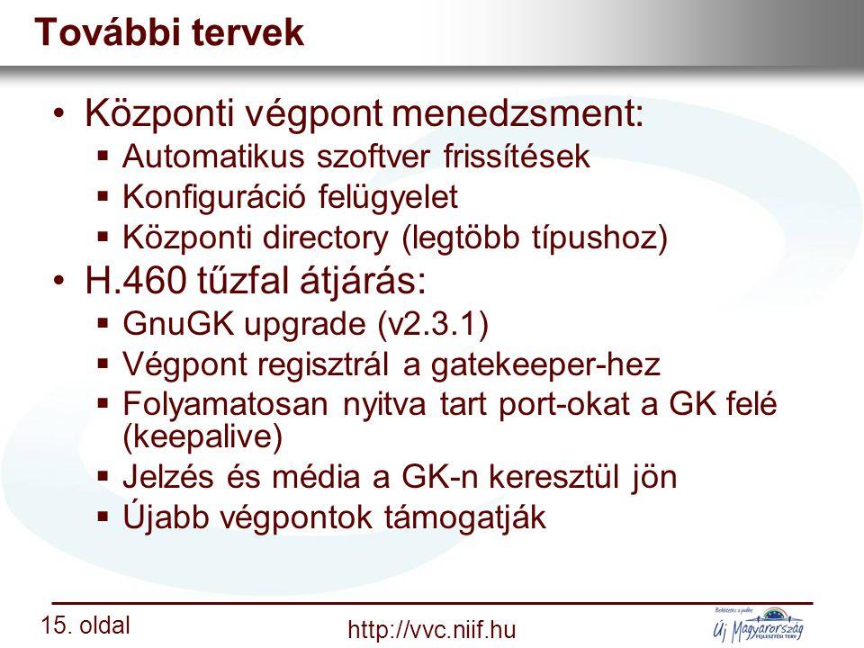 Nemzeti Információs Infrastruktúra Fejlesztési Intézet http://vvc.niif.hu 15.