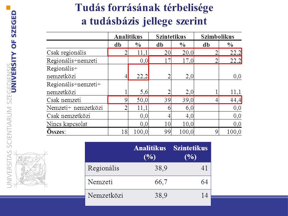 Tudás forrásának térbelisége a tudásbázis jellege szerint AnalitikusSzintetikusSzimbolikus db% % % Csak regionális211,120 20,0 222,2 Regionális+nemzeti 0,01717,0222,2 Regionális+ nemzetközi422,222,0 0,0 Regionális+nemzeti+ nemzetközi15,622,0111,1 Csak nemzeti950,039 39,0 444,4 Nemzeti+ nemzetközi211,166,0 0,0 Csak nemzetközi 0,044,0 0,0 Nincs kapcsolat 0,01010,0 0,0 Összes:18100,099100,09 Analitikus (%) Szintetikus (%) Regionális38,941 Nemzeti66,764 Nemzetközi38,914