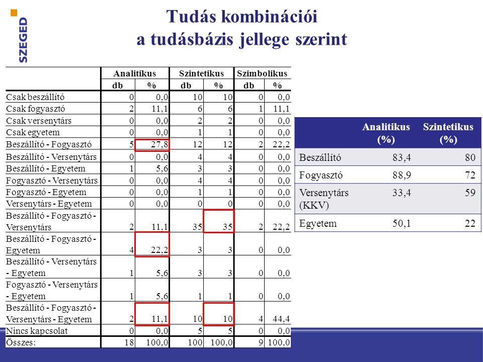 AnalitikusSzintetikusSzimbolikus db% % % Csak beszállító00,010 00,0 Csak fogyasztó211,1661 Csak versenytárs00,0220 Csak egyetem00,0110 Beszállító - Fogyasztó527,812 222,2 Beszállító - Versenytárs00,0440 Beszállító - Egyetem15,63300,0 Fogyasztó - Versenytárs00,0440 Fogyasztó - Egyetem00,0110 Versenytárs - Egyetem00,0000 Beszállító - Fogyasztó - Versenytárs211,135 222,2 Beszállító - Fogyasztó - Egyetem422,23300,0 Beszállító - Versenytárs - Egyetem15,63300,0 Fogyasztó - Versenytárs - Egyetem15,61100,0 Beszállító - Fogyasztó - Versenytárs - Egyetem211,110 444,4 Nincs kapcsolat00,0550 Összes:18100,0100100,09 Tudás kombinációi a tudásbázis jellege szerint Analitikus (%) Szintetikus (%) Beszállító83,480 Fogyasztó88,972 Versenytárs (KKV) 33,459 Egyetem50,122