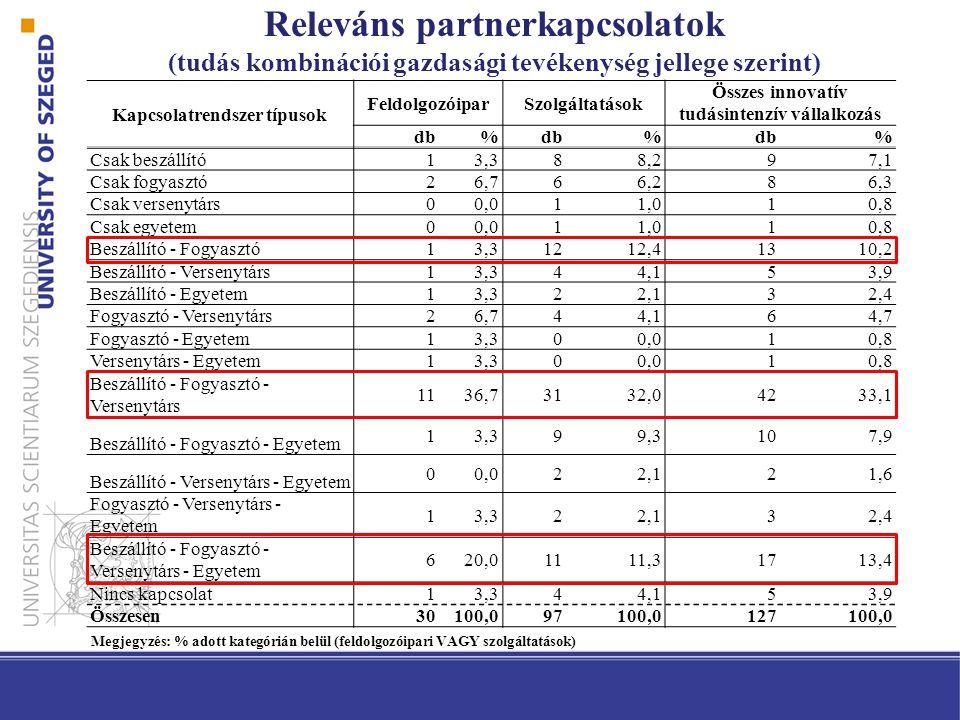 Releváns partnerkapcsolatok (tudás kombinációi gazdasági tevékenység jellege szerint) Kapcsolatrendszer típusok FeldolgozóiparSzolgáltatások Összes in