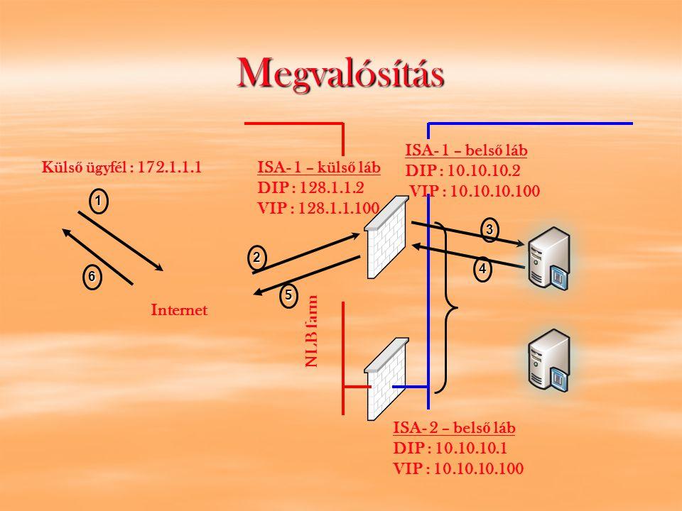 Megvalósítás ISA- 1 – bels ő láb DIP : 10.10.10.2 VIP : 10.10.10.100 ISA- 2 – bels ő láb DIP : 10.10.10.1 VIP : 10.10.10.100 ISA- 1 – küls ő láb DIP : 128.1.1.2 VIP : 128.1.1.100 Küls ő ügyfél : 172.1.1.1 Internet NLB farm 1 2 4 3 5 6