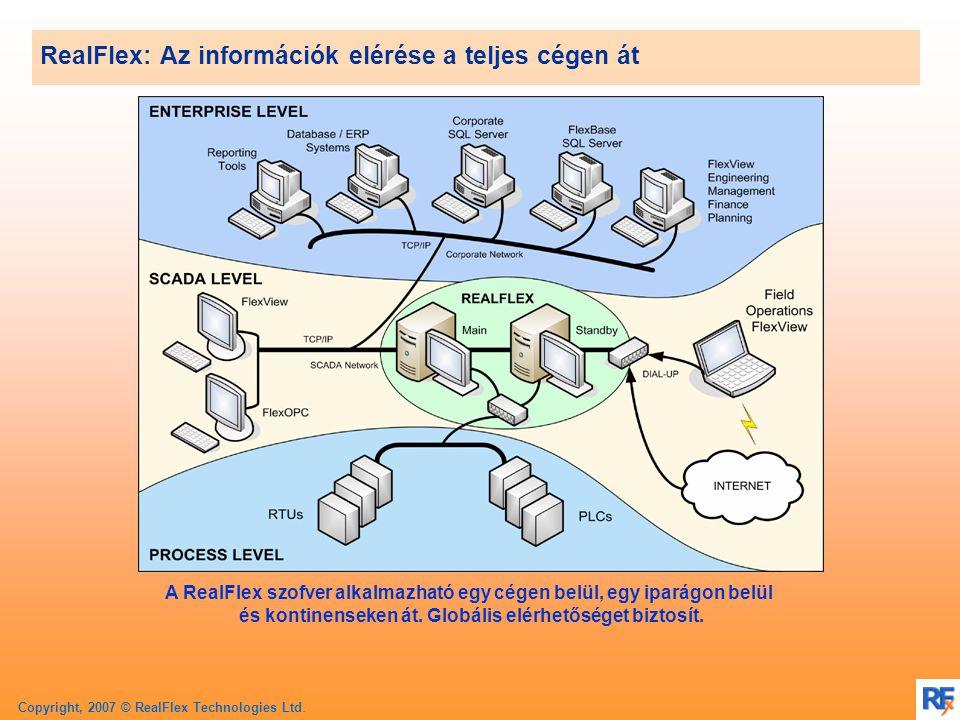 Copyright, 2007 © RealFlex Technologies Ltd. A SCADA rendszer
