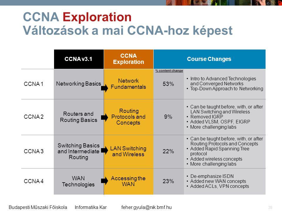 feher.gyula@nik.bmf.huBudapesti Műszaki Főiskola Informatika Kar 38 CCNA Exploration Változások a mai CCNA-hoz képest 23% 22% 9% 53% Course Changes •D