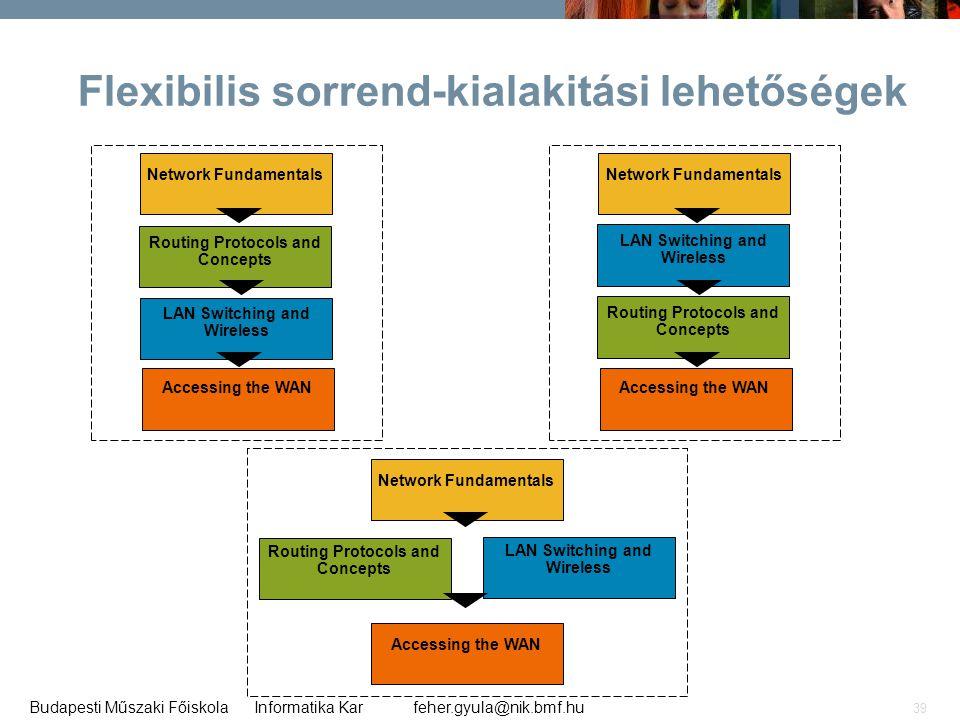 feher.gyula@nik.bmf.huBudapesti Műszaki Főiskola Informatika Kar 39 LAN Switching and Wireless Flexibilis sorrend-kialakitási lehetőségek Network Fund