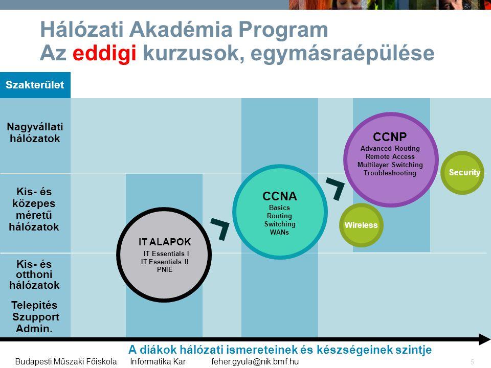 feher.gyula@nik.bmf.huBudapesti Műszaki Főiskola Informatika Kar 5 Hálózati Akadémia Program Az eddigi kurzusok, egymásraépülése Szakterület Kis- és o