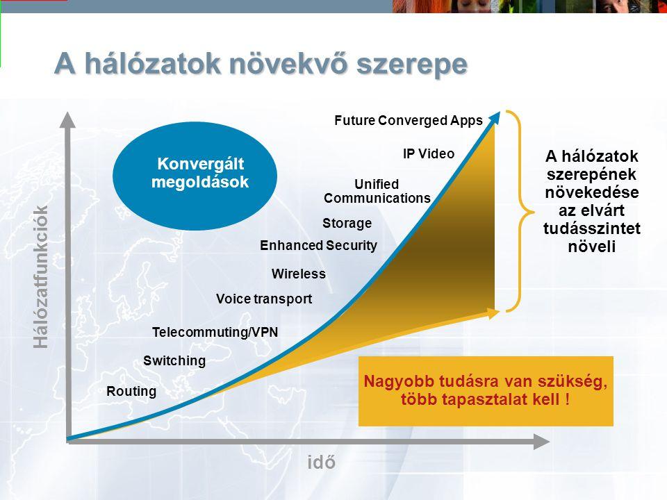feher.gyula@nik.bmf.huBudapesti Műszaki Főiskola Informatika Kar 62 A hálózatok növekvő szerepe Hálózatfunkciók idő A hálózatok szerepének növekedése