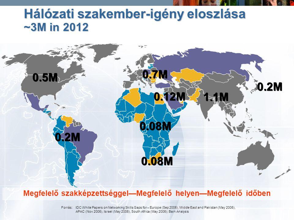 feher.gyula@nik.bmf.huBudapesti Műszaki Főiskola Informatika Kar 64 0.7M 0.5M 0.2M 0.08M 0.2M 1.1M 0.12M 0.08M Megfelelő szakképzettséggel—Megfelelő h