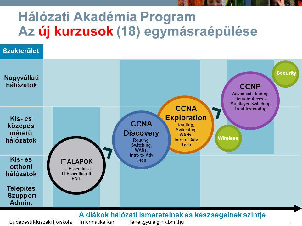feher.gyula@nik.bmf.huBudapesti Műszaki Főiskola Informatika Kar 7 Hálózati Akadémia Program Az új kurzusok (18) egymásraépülése A diákok hálózati ism