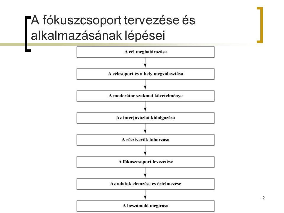 12 A fókuszcsoport tervezése és alkalmazásának lépései
