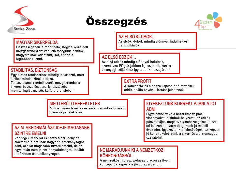 Összegzés MAGYAR SIKERPÉLDA Összességében elmondható, hogy sikerre ítélt mozgásrendszert van lehetőségünk nekünk, magyaroknak adaptálni, sőt, ebben a legjobbnak lenni.