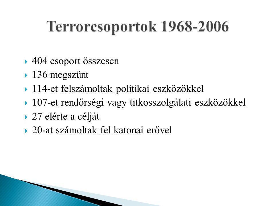  404 csoport összesen  136 megszűnt  114-et felszámoltak politikai eszközökkel  107-et rendőrségi vagy titkosszolgálati eszközökkel  27 elérte a célját  20-at számoltak fel katonai erővel