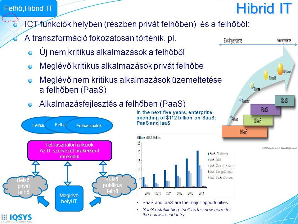 Hibrid IT Meglévő helyi IT Belső, privát felhő Külső, publikus felhő Felhasználói funkciók Az IT szervezet brókerként működik Felhasználók Felhő,Hibri