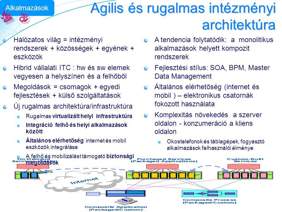 Agilis és rugalmas intézményi architektúra Alkalmazások Hálózatos világ = intézményi rendszerek + közösségek + egyének + eszközök Hibrid vállalati ITC