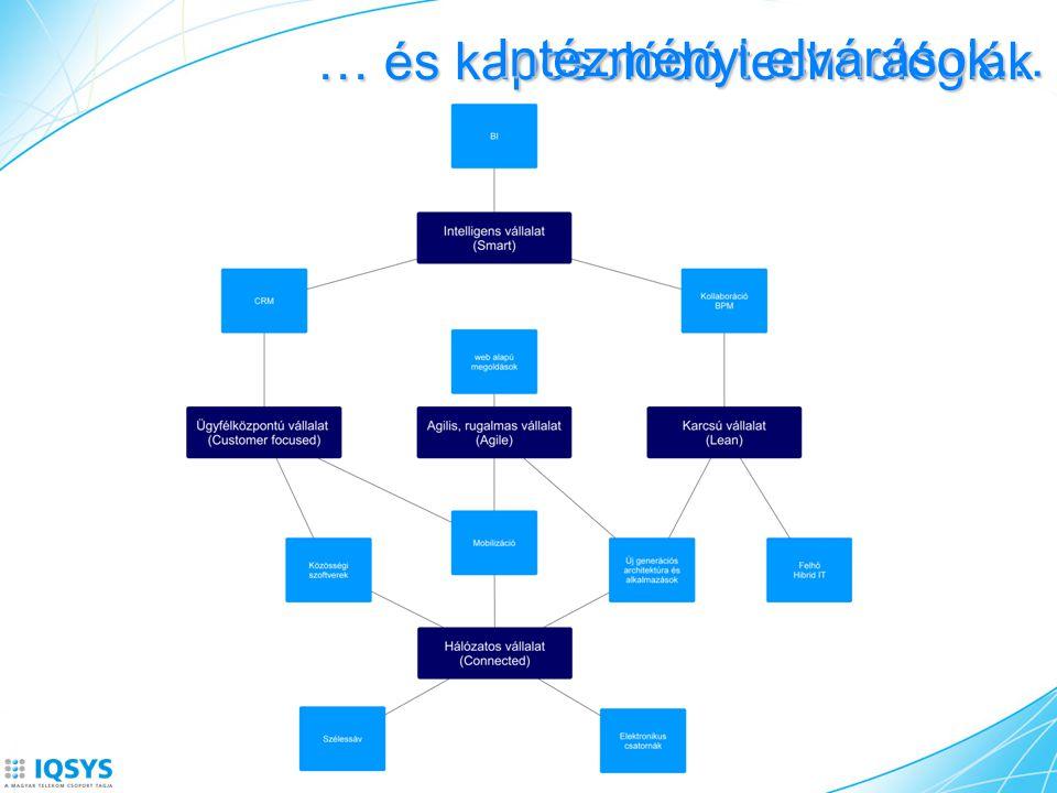 … és kapcsolódó technológiák Intézményi elvárások…