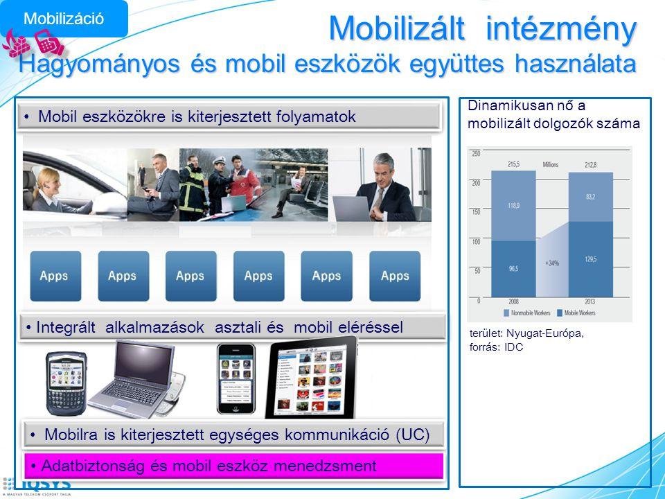 Mobilizált intézmény Hagyományos és mobil eszközök együttes használata • Mobil eszközökre is kiterjesztett folyamatok • Integrált alkalmazások asztali