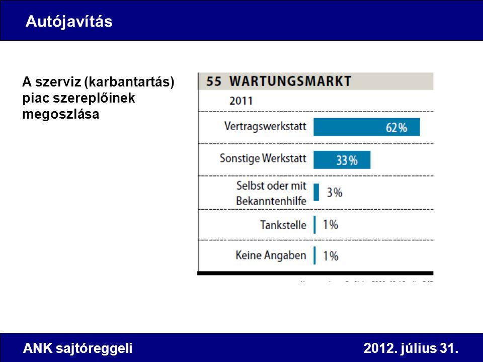 A szerviz (karbantartás) piac szereplőinek megoszlása ANK sajtóreggeli 2012. július 31. Autójavítás