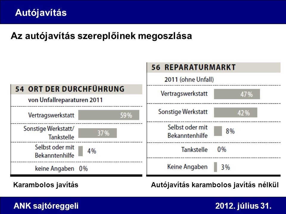 ANK sajtóreggeli 2012. július 31. Az autójavítás szereplőinek megoszlása Karambolos javítás Autójavítás karambolos javítás nélkül Autójavítás